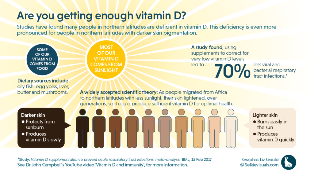 Vitamin D Dose For Dark Skin The Living Pharmacy